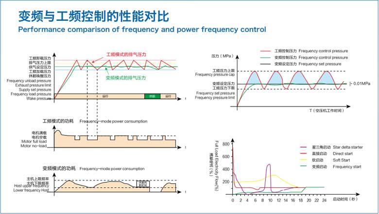 空压机变频改造图4