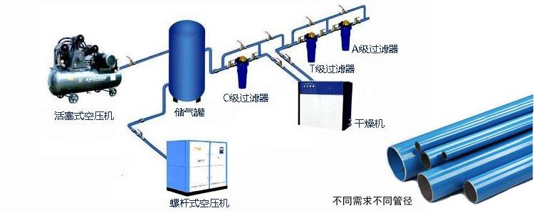 空压机节能管道安装图2
